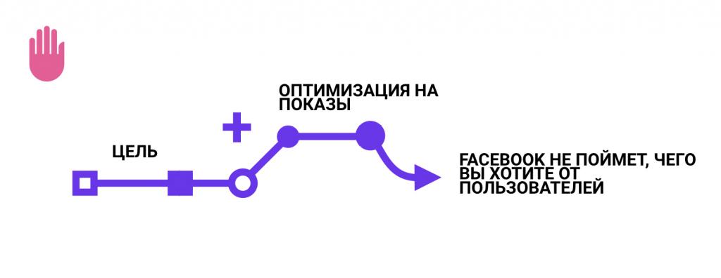 Как получить максимальную отдачу от рекламной кампании Facebook и Instagram